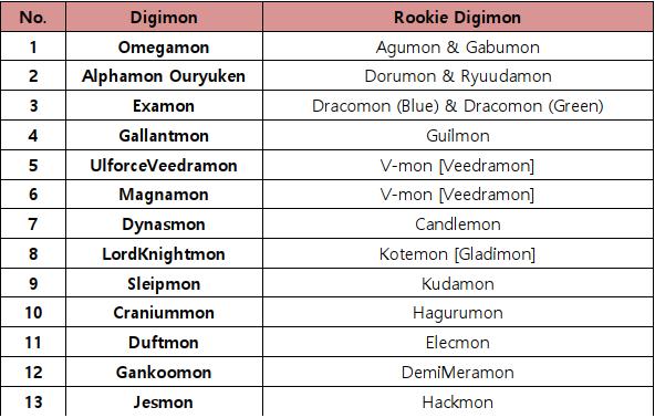 Digimon Masters Online The 13th Royal Knights Jesmon Has Arrived Steam News 1 vs 1 jesmon x vs duranda susanoo tita chrono dae luce gn bolt digital master digimon. digimon masters online the 13th royal