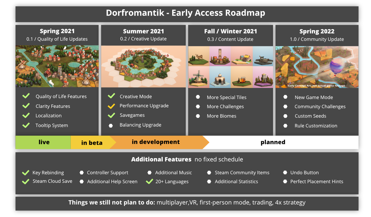 Dorfromantik   Early Access Roadmap & Release Announcement ...